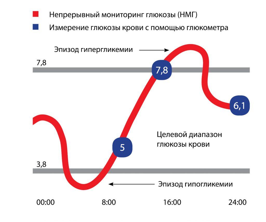 Целевой диапазон глюкозы крови